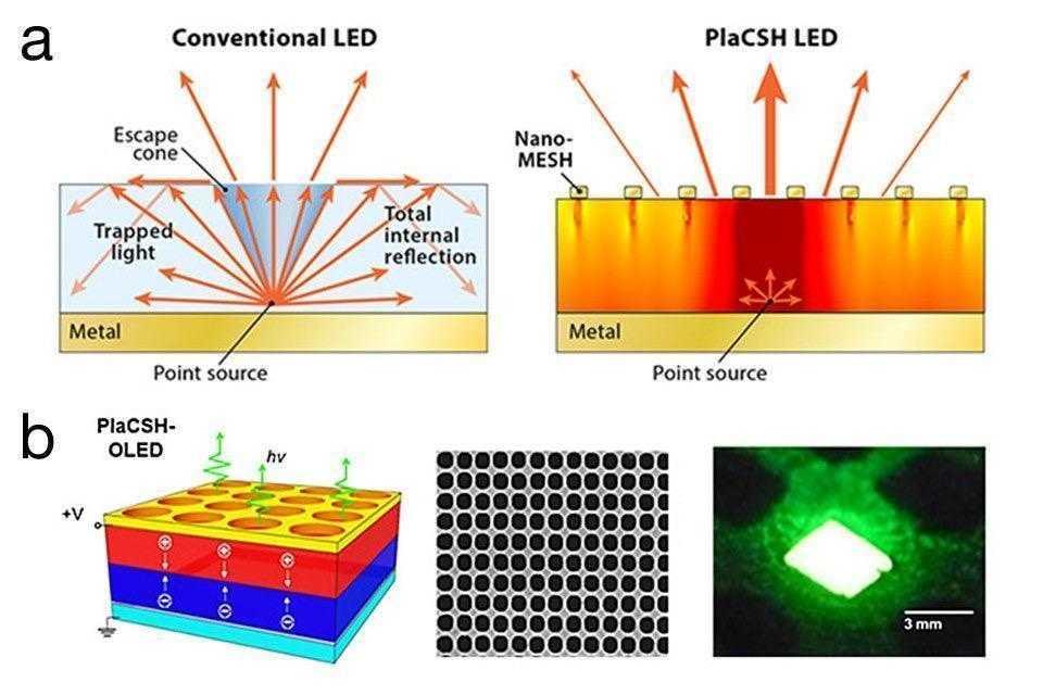 Использование нанотехнологий 1